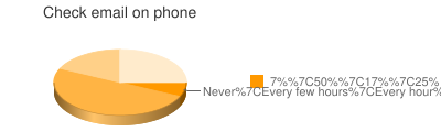 Check email on phone